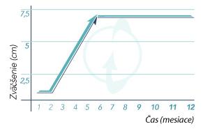 XtraSize pri pravidelnom užívaní sľubuje výrazné zväčšenie penisu (zdroj: www.xtrasize.sk)